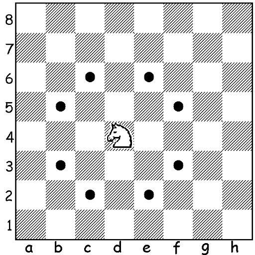 posunięcia skoczka, interaktywny podręcznik szachowy, diagram statyczny, szachownica, współrzędne, lekcje szachowy, szachy dla dzieci, nauka szachów, kropki,