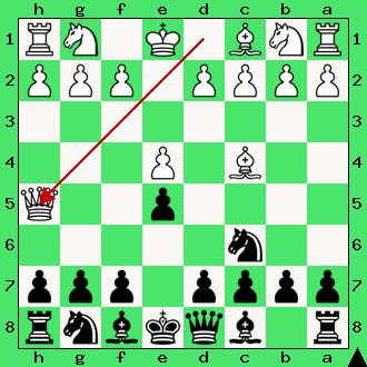 szachy, wypad hetmana, mat szewski, interaktywny podręcznik szachowy