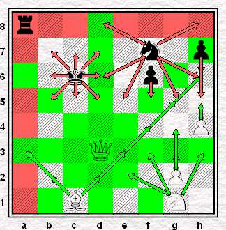 posunięcia bierek, diagram, szachownica, nauka gry w szachy, interaktywny podręcznik szachowy, kurs szachów dla początkujących, szachowe reguły,