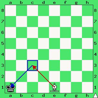 Szach gońcem, atak na króla, interaktywny podręcznik szachowy, król, goniec, szachowe figury, diagram, apronus, lekcja szachów,