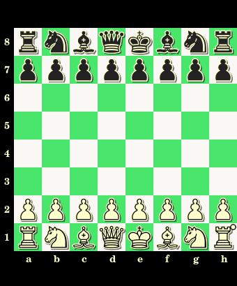 pozycja wyjściowa, ustawienie startowe, początkowe ustawienie bierek szachowych, interaktywny podręcznik szachowy, nauka szachów, szachowe lekcje, diagram, szachownica, współrzędne, szkoła szachowa, szachy dla dzieci,