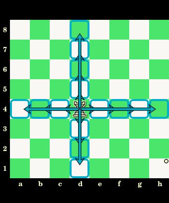 posunięcia wieży, wieża, interaktywny podręcznik szachowy, nauka szachów, szachowe lekcje, diagram, szachownica, współrzędne, szkoła szachowa, szachy dla dzieci,