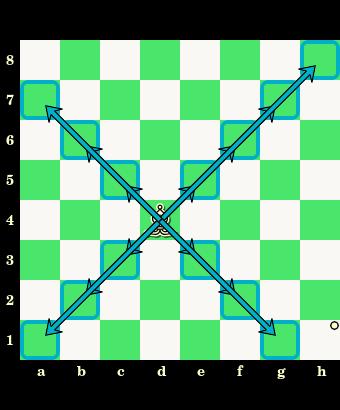 posunięcia gońca, goniec, interaktywny podręcznik szachowy, nauka szachów, szachowe lekcje, diagram, szachownica, współrzędne, szkoła szachowa, szachy dla dzieci,