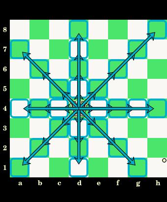 posunięcia hetmana, hetman, interaktywny podręcznik szachowy, nauka szachów, szachowe lekcje, diagram, szachownica, współrzędne, szkoła szachowa, szachy dla dzieci,