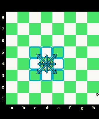 posunięcia króla, król, interaktywny podręcznik szachowy, nauka szachów, szachowe lekcje, diagram, szachownica, współrzędne, szkoła szachowa, szachy dla dzieci,