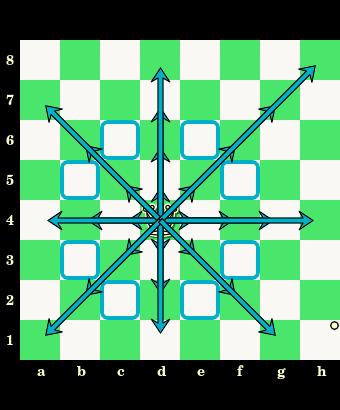 posunięcia hetmana i skoczka, skoczek, hetman, interaktywny podręcznik szachowy, nauka szachów, szachowe lekcje, diagram, szachownica, współrzędne, szkoła szachowa, szachy dla dzieci,