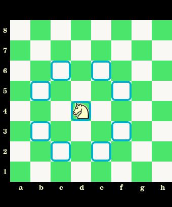 posunięcia skoczka, skoczek, interaktywny podręcznik szachowy, nauka szachów, szachowe lekcje, diagram, szachownica, współrzędne, szkoła szachowa, szachy dla dzieci,
