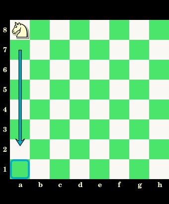 ujeżdżanie skoczka, skoczek, interaktywny podręcznik szachowy, nauka szachów, szachowe lekcje, diagram, szachownica, współrzędne, szkoła szachowa, szachy dla dzieci,
