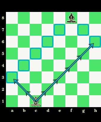 posunięcia gońca, gońce jednobarwne, jednokolorowe gońce, goniec, interaktywny podręcznik szachowy, nauka szachów, szachowe lekcje, diagram, szachownica, współrzędne, szkoła szachowa, szachy dla dzieci,