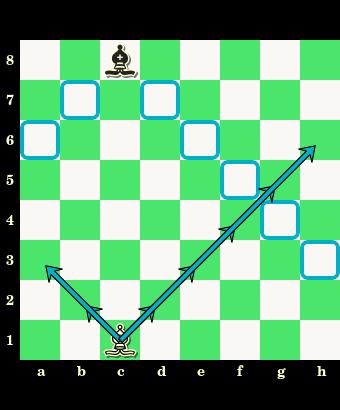 posunięcia gońca, gońce różnobarwne, różnokolorowe gońce, goniec, interaktywny podręcznik szachowy, nauka szachów, szachowe lekcje, diagram, szachownica, współrzędne, szkoła szachowa, szachy dla dzieci,