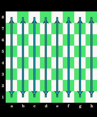 małe litery, pionowe linie pól, oznaczenia, kolumny, szachownica, diagram, interaktywny podręcznik szachowy, lekcje szachowe, szachy dla dzieci, strona szachowa, nauka szachów,
