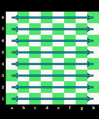 cyfry, poziome linie pól, oznaczenia, rzędy, szachownica, diagram, interaktywny podręcznik szachowy, lekcje szachowe, szachy dla dzieci, strona szachowa, nauka szachów,