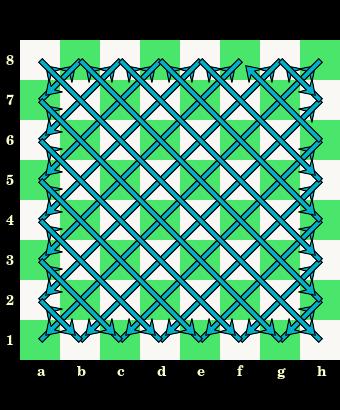 jednobarwne, ukośne linie pól, przekatne, diagonale, szachownica, diagram, interaktywny podręcznik szachowy, lekcje szachowe, szachy dla dzieci, strona szachowa, nauka szachów,