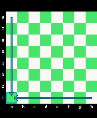 prawidłowe ustawienie szachownicy, oznaczenia pól, nazwy, białe i czarne pola, szachownica, diagram, interaktywny podręcznik szachowy, lekcje szachowe, szachy dla dzieci, strona szachowa, nauka szachów,