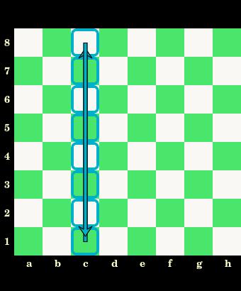 kolumna na szachownicy, oznaczenia pól, nazwy, białe i czarne pola, szachownica, diagram, interaktywny podręcznik szachowy, lekcje szachowe, szachy dla dzieci, strona szachowa, nauka szachów,