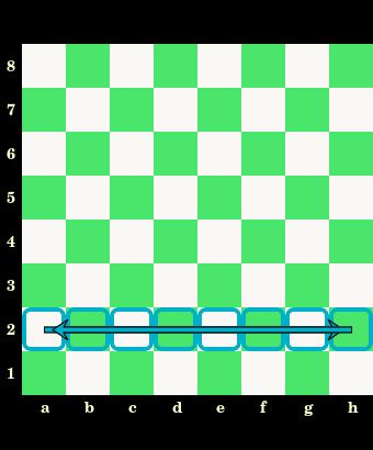 rząd na szachownicy, oznaczenia pól, nazwy, białe i czarne pola, szachownica, diagram, interaktywny podręcznik szachowy, lekcje szachowe, szachy dla dzieci, strona szachowa, nauka szachów,