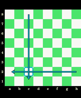 oznaczenia pól, nazwy, białe i czarne pola, szachownica, diagram, interaktywny podręcznik szachowy, lekcje szachowe, szachy dla dzieci, strona szachowa, nauka szachów,