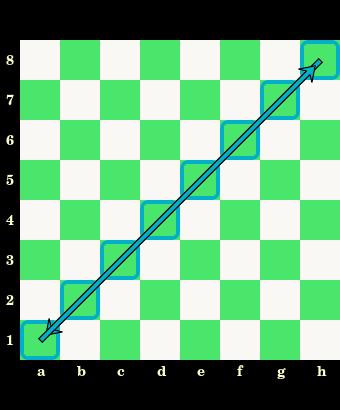 przekątna, główna diagonala czarnopolowa, oznaczenia pól, nazwy, białe i czarne pola, szachownica, diagram, interaktywny podręcznik szachowy, lekcje szachowe, szachy dla dzieci, strona szachowa, nauka szachów,