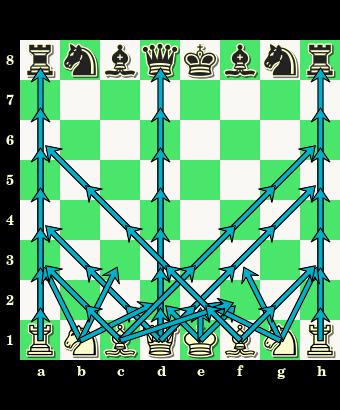 początkowe ustawienie figur, pozycja wyjściowa figur, figury, bierki szachowe, szachownica, diagram, interaktywny podręcznik szachowy, lekcje szachów, szachy dla dzieci, posunięcia białych figur,