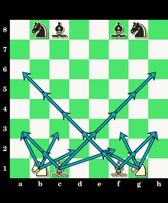 początkowe ustawienie figur lekkich, pozycja wyjściowa lekkich figur, figury lekkie, bierki szachowe, szachownica, diagram, interaktywny podręcznik szachowy, lekcje szachów, szachy dla dzieci, posunięcia białych figur lekkich,