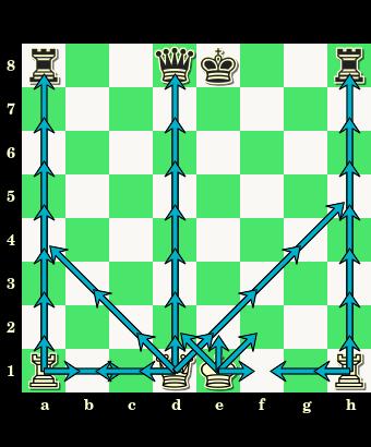 początkowe ustawienie figur ciężkich, pozycja wyjściowa ciężkich figur, figury ciężkie, bierki szachowe, szachownica, diagram, interaktywny podręcznik szachowy, lekcje szachów, szachy dla dzieci, posunięcia białych figur ciężkich,