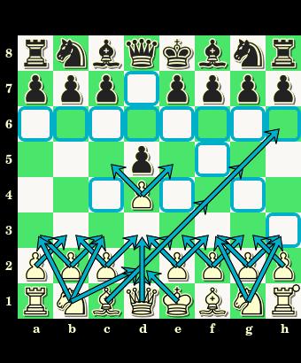 1.d2-d4 d7-d5, debiut zamknięty hetmański, otwarcie, partia szachowa, posunięcia bierek, zapis pełny, notacja skrócona, diagram, szachownica, interaktywny podręcznik szachowy, lekcje szachowe, gra w debiucie, nauka szachów, szachy dla dzieci, atakowane pola,