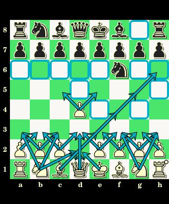 1.d2-d4 Sg8-f6, debiut zamknięty indyjski, otwarcie, partia szachowa, posunięcia bierek, zapis pełny, notacja skrócona, diagram, szachownica, interaktywny podręcznik szachowy, lekcje szachowe, gra w debiucie, nauka szachów, szachy dla dzieci, atakowane pola,