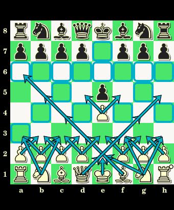 1.e2-e4 e7-e5, debiut otwarty, otwarcie, partia szachowa, posunięcia bierek, zapis pełny, notacja skrócona, diagram, szachownica, interaktywny podręcznik szachowy, lekcje szachowe, gra w debiucie, nauka szachów, szachy dla dzieci, atakowane pola,