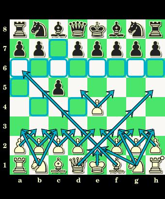 1.e2-e4 c7-c5, debiut półotwarty, obrona sycylijska, otwarcie, partia szachowa, posunięcia bierek, zapis pełny, notacja skrócona, diagram, szachownica, interaktywny podręcznik szachowy, lekcje szachowe, gra w debiucie, nauka szachów, szachy dla dzieci, atakowane pola,