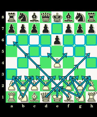 1.e2-e4 e7-e6, debiut półotwarty, obrona francuska, otwarcie, partia szachowa, posunięcia bierek, zapis pełny, notacja skrócona, diagram, szachownica, interaktywny podręcznik szachowy, lekcje szachowe, gra w debiucie, nauka szachów, szachy dla dzieci, atakowane pola,
