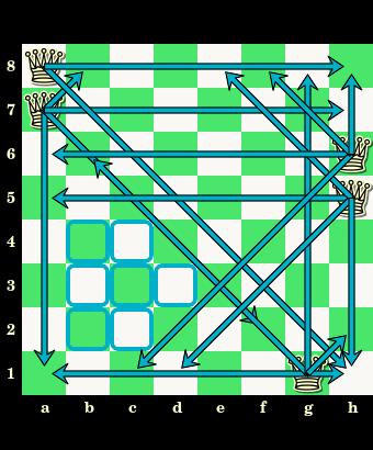 zadanie z 5 hetmanami, rozstaw 5 hetmanów, zaatakowane wszystkie pola, szachownica, zadania dla całej rodziny, interaktywny podręcznik szachowy, lekcje szachowe, nauka gry w szachy dla dzieci, szachowa zagadka,