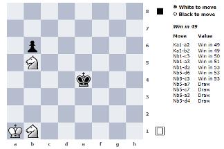 Eugene Nalimov, Andrew Kadatch, Robert Hyatt, Kyrill Kryukov, Nelson Hernandez, tablice Nalimowa, baza końcówek szachowych, dwa skoczki, pionek, reguła 50 posunięć, matowanie parą skoczków, Knowledge4IT,