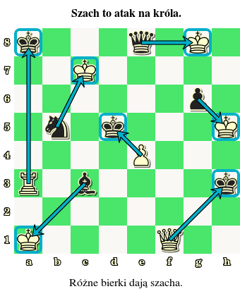 Różne bierki dają szacha, szach to atak na króla, diagram, interaktywny podręcznik szachowy, nauka gry w szachy, lekcje szachowe, zasady szachów,