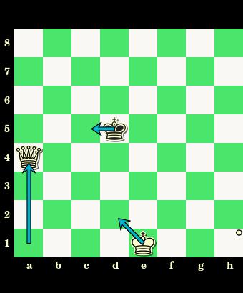 diagram, szachownica, matowanie hetmanem, zdobywanie kolejnych linii, nauka gry w szachy, trening szachowy, lekcje szachowe dla dzieci,