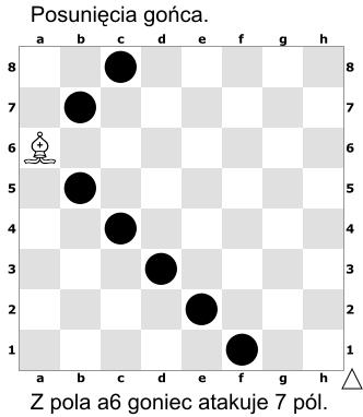 Posunięcia gońca. Z pola a6 goniec atakuje 7 pól.